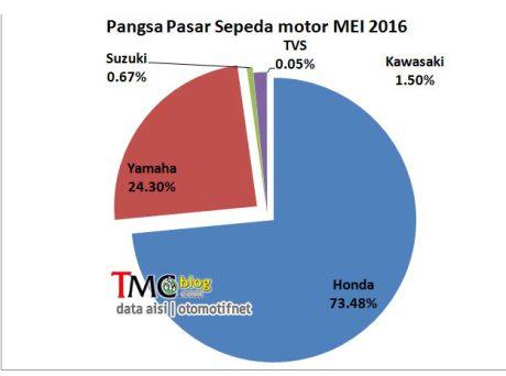 Marketshare Mei 2016 Pasar Sepeda Motor